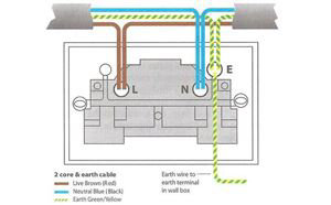 sockets switches traditional contemporary sockets switches rh socketsandswitches com Wall Plug Wiring wiring double plug socket diagram